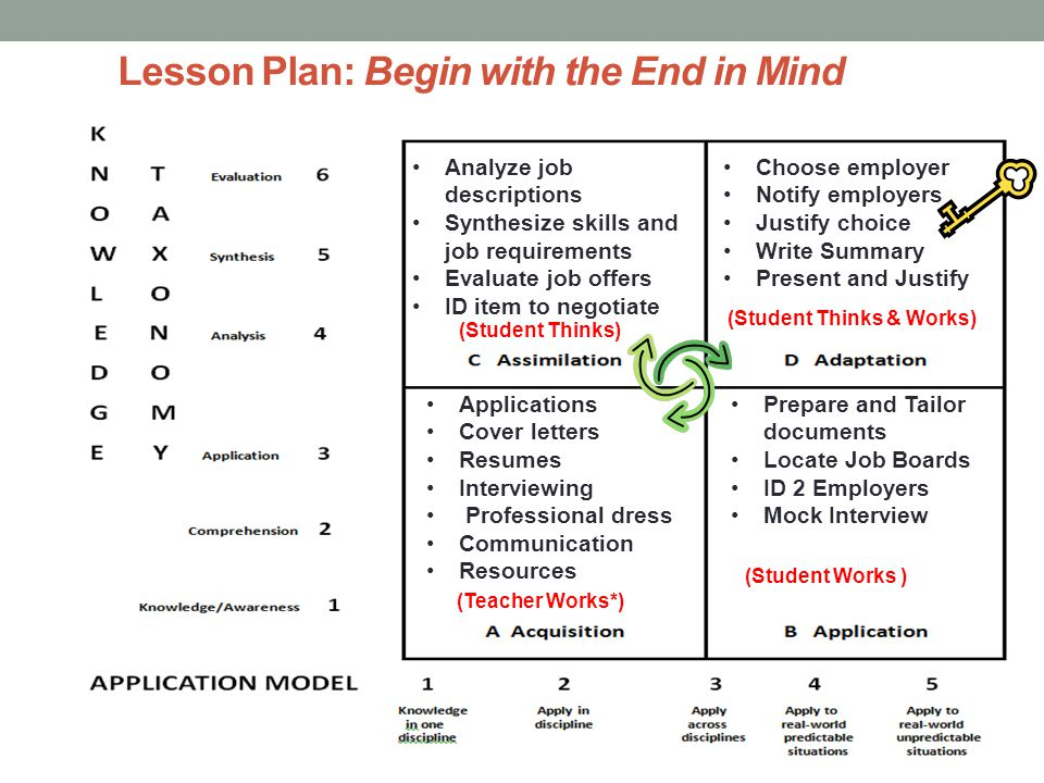 Lesson Plan: Begin with the End in Mind Applications Cover letters Resumes Interviewing Professional dress Communication Resources (Teacher Works*) (S