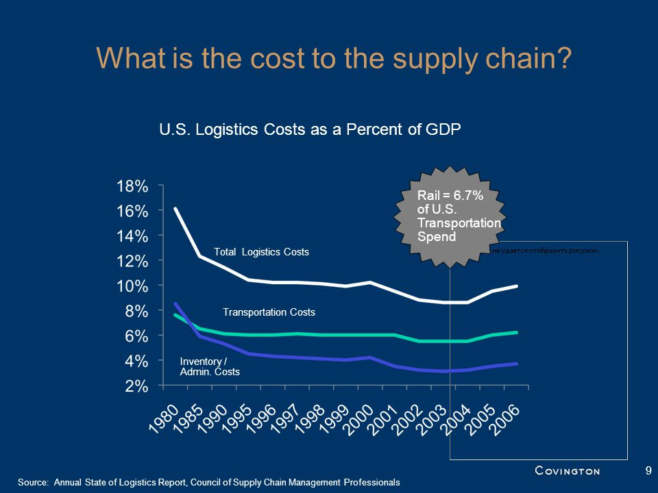 9 Source: Annual State of Logistics Report, Council of Supply Chain Management Professionals Total Logistics Costs Transportation Costs Inventory / Admin.