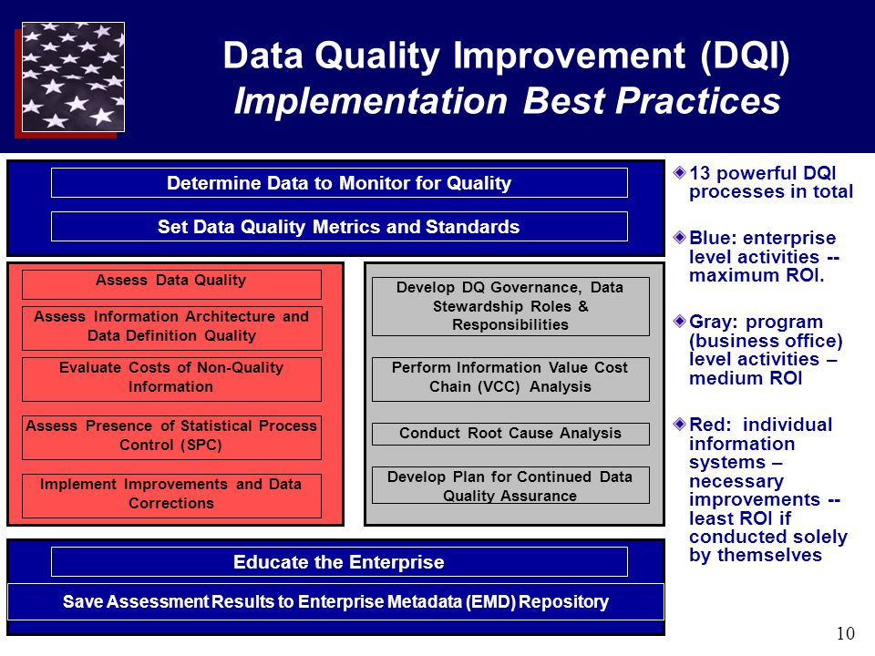 10 Data Quality Improvement (DQI) Implementation Best Practices 13 powerful DQI processes in total Blue: enterprise level activities -- maximum ROI. G