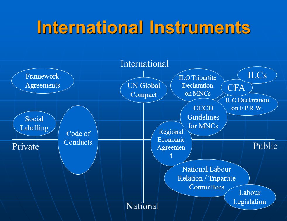 Regional Economic Agreemen t National Labour Relation / Tripartite Committees ILO Tripartite Declaration on MNCs International Instruments International National Private Public ILO Declaration on F.P.R.W.