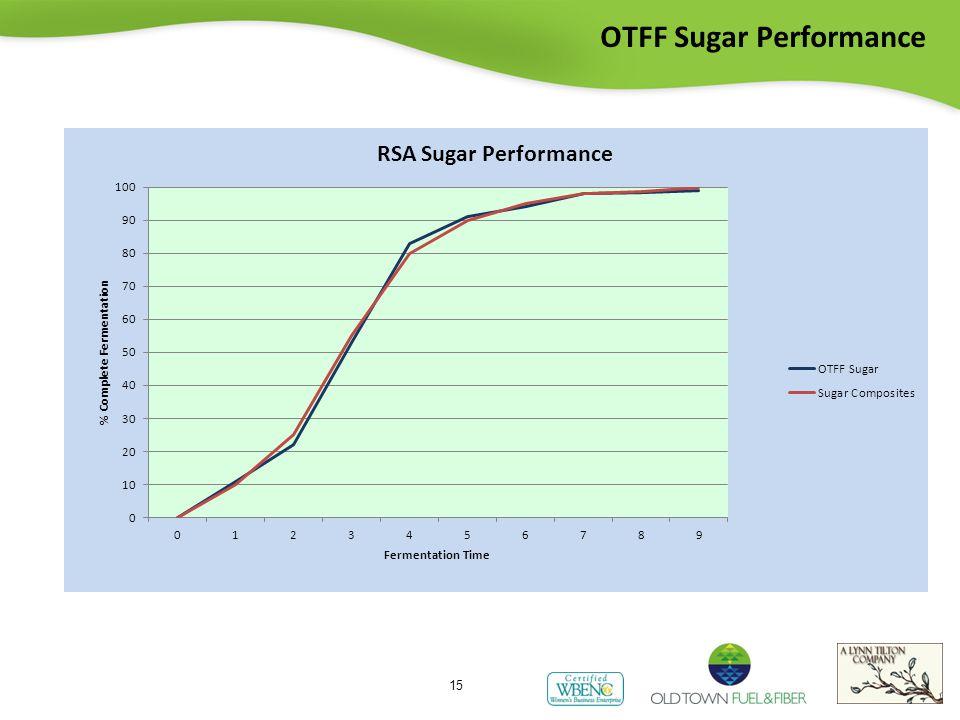 OTFF Sugar Performance 15