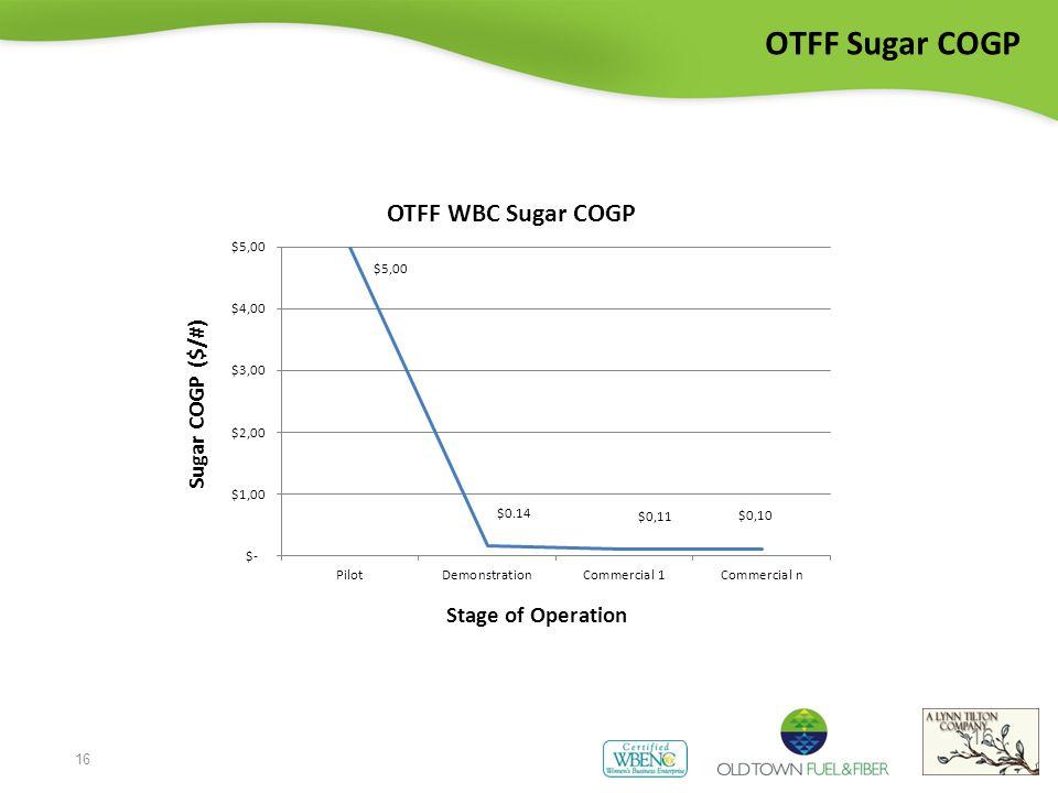 16 OTFF Sugar COGP