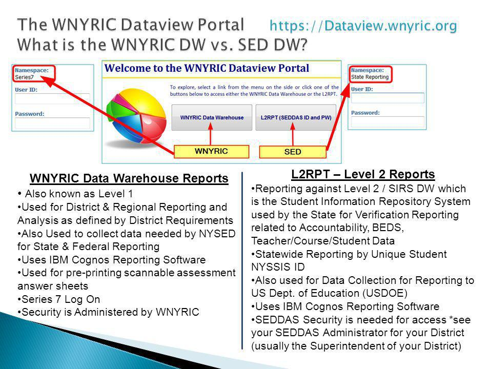 WNYRIC Data Warehouse Reports Also known as Level 1 Used for District & Regional Reporting and Analysis as defined by District Requirements Also Used to collect data needed by NYSED for State & Federal Reporting Uses IBM Cognos Reporting Software Used for pre-printing scannable assessment answer sheets Series 7 Log On Security is Administered by WNYRIC L2RPT – Level 2 Reports Reporting against Level 2 / SIRS DW which is the Student Information Repository System used by the State for Verification Reporting related to Accountability, BEDS, Teacher/Course/Student Data Statewide Reporting by Unique Student NYSSIS ID Also used for Data Collection for Reporting to US Dept.