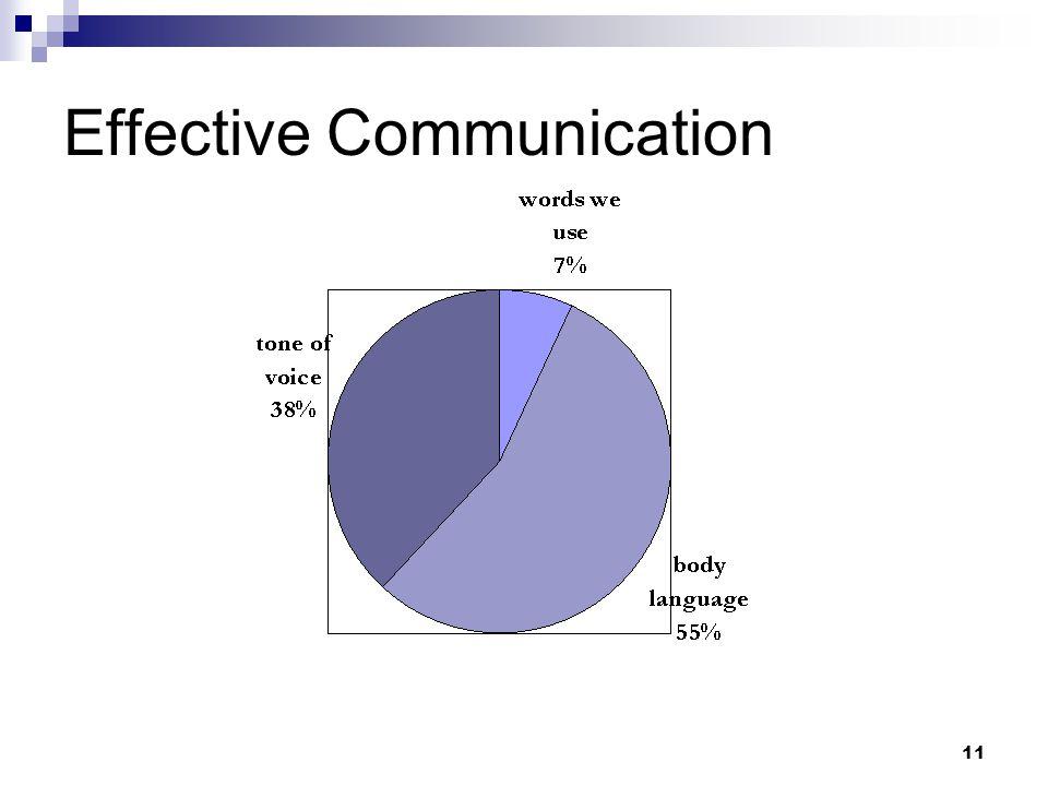 11 Effective Communication