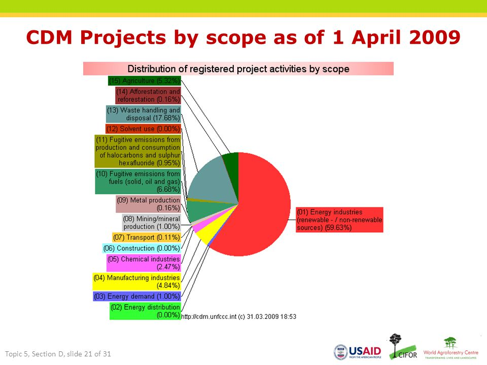 CDM Projects by scope as of 1 April 2009 Topic 5, Section D, slide 21 of 31