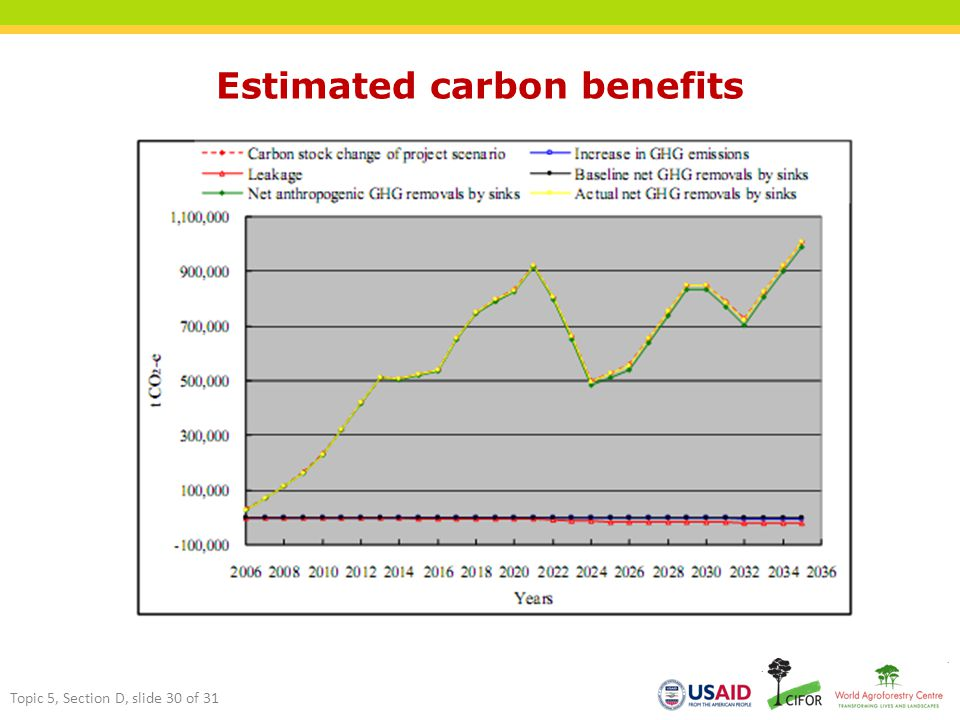 Estimated carbon benefits Topic 5, Section D, slide 30 of 31