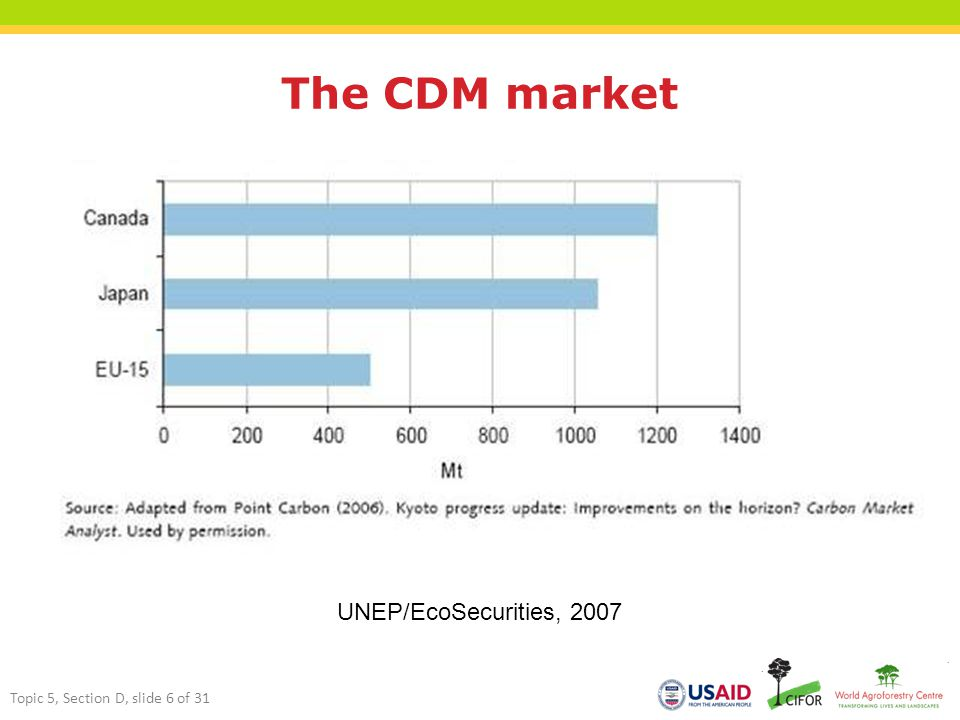 The CDM market UNEP/EcoSecurities, 2007 Topic 5, Section D, slide 6 of 31