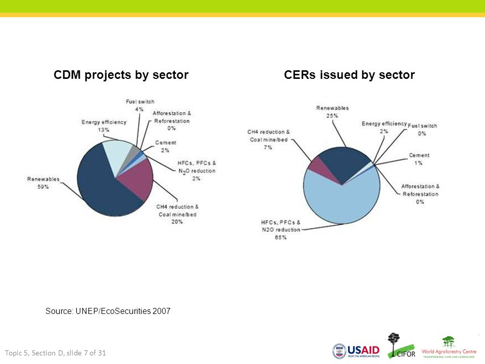 Source: UNEP/EcoSecurities 2007 Topic 5, Section D, slide 7 of 31 CDM projects by sectorCERs issued by sector