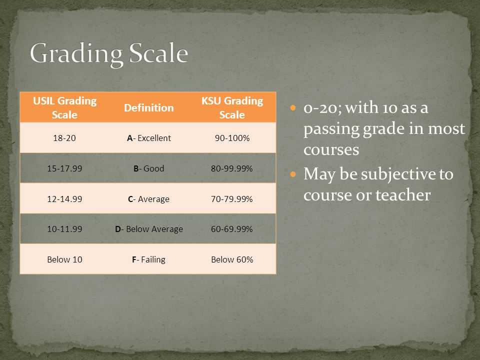 0-20; with 10 as a passing grade in most courses May be subjective to course or teacher USIL Grading Scale Definition KSU Grading Scale 18-20A- Excellent90-100% 15-17.99B- Good80-99.99% 12-14.99C- Average70-79.99% 10-11.99D- Below Average60-69.99% Below 10F- FailingBelow 60%