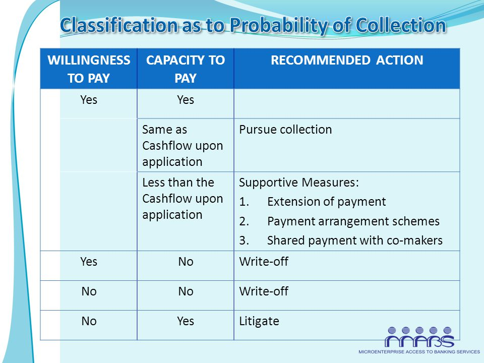 WILLINGNESS TO PAY CAPACITY TO PAY RECOMMENDED ACTION Yes Same as Cashflow upon application Pursue collection Less than the Cashflow upon application Supportive Measures: 1.Extension of payment 2.Payment arrangement schemes 3.Shared payment with co-makers YesNoWrite-off No Write-off NoYesLitigate