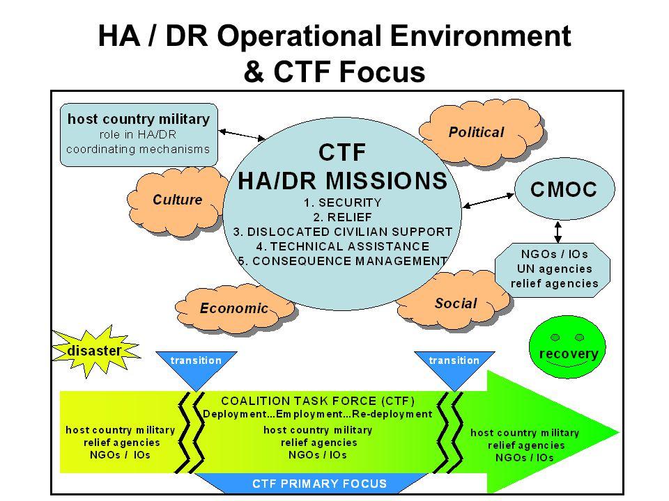 HA / DR Operational Environment & CTF Focus