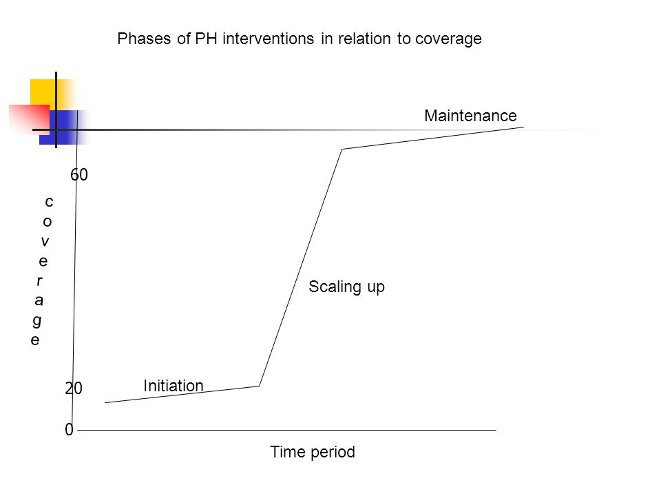Time period coveragecoverage Initiation Scaling up Maintenance Phases of PH interventions in relation to coverage 0 20 60