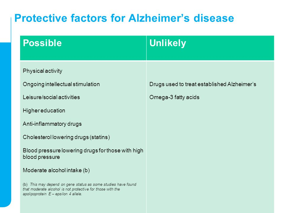 Protective factors for Alzheimer's disease PossibleUnlikely Physical activity Ongoing intellectual stimulation Leisure/social activities Higher education Anti-inflammatory drugs Cholesterol lowering drugs (statins) Blood pressure lowering drugs for those with high blood pressure Moderate alcohol intake (b) (b) This may depend on gene status as some studies have found that moderate alcohol is not protective for those with the apolipoprotein E – epsilon 4 allele.
