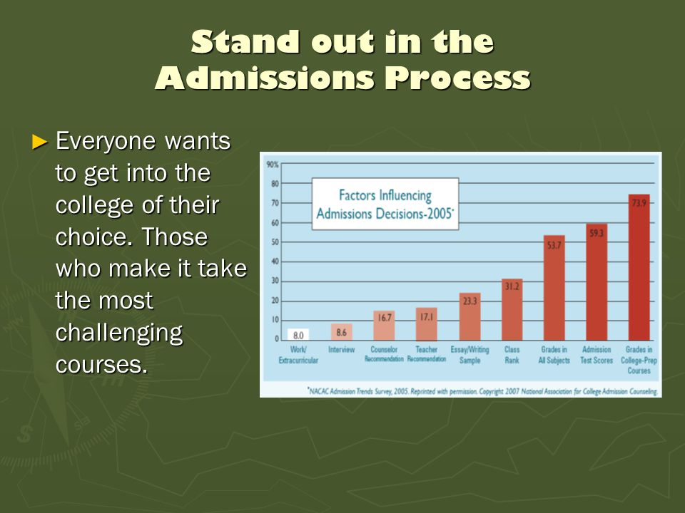 Stand out in the Admissions Process ► Everyone wants to get into the college of their choice. Those who make it take the most challenging courses.