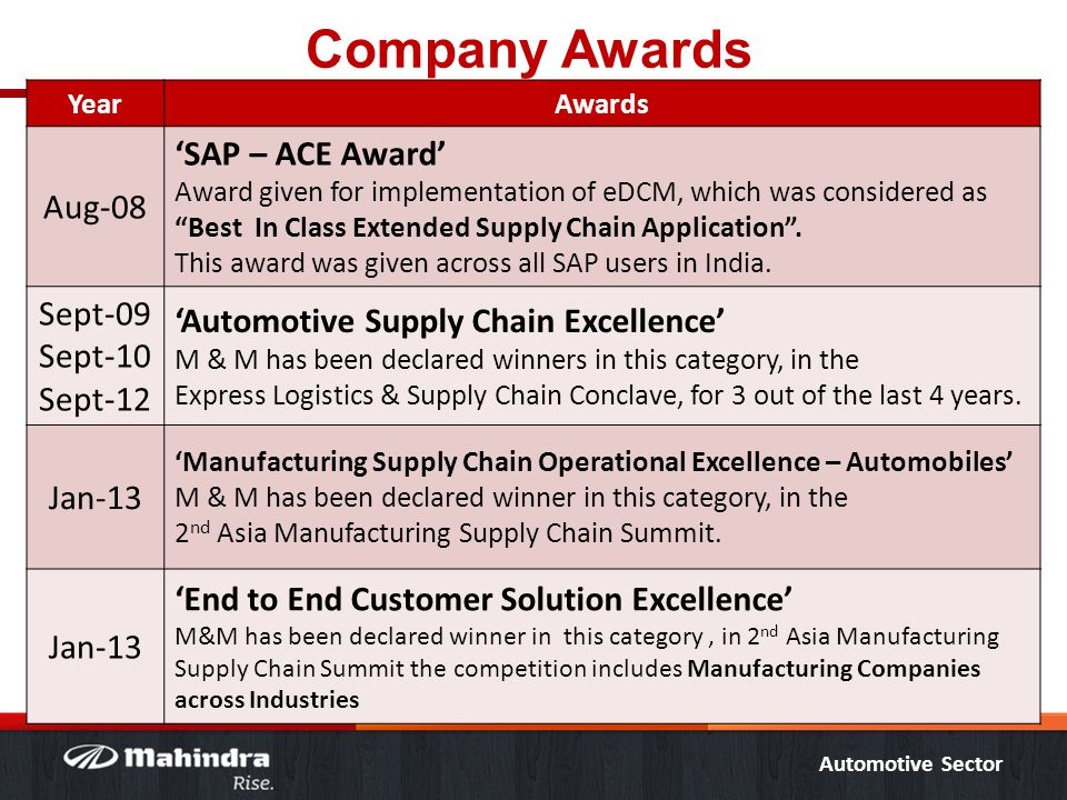 "Automotive Sector Company Awards YearAwards Aug-08 'SAP – ACE Award' Award given for implementation of eDCM, which was considered as ""Best In Class Ex"