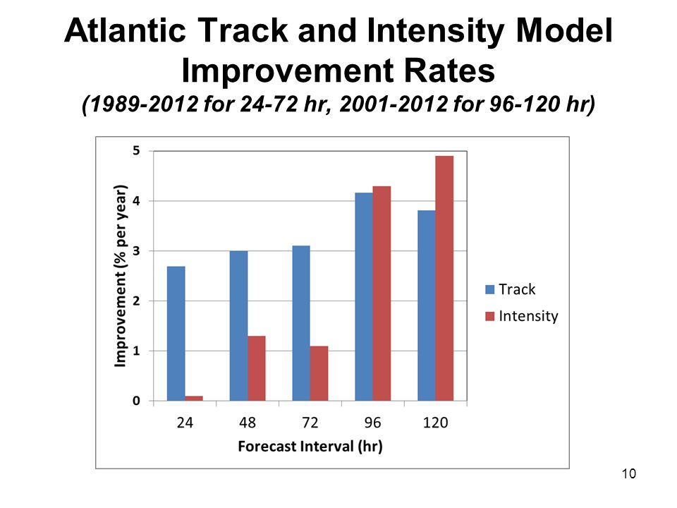Atlantic Track and Intensity Model Improvement Rates (1989-2012 for 24-72 hr, 2001-2012 for 96-120 hr) 10