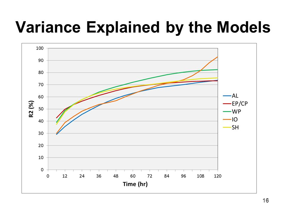 Variance Explained by the Models 16