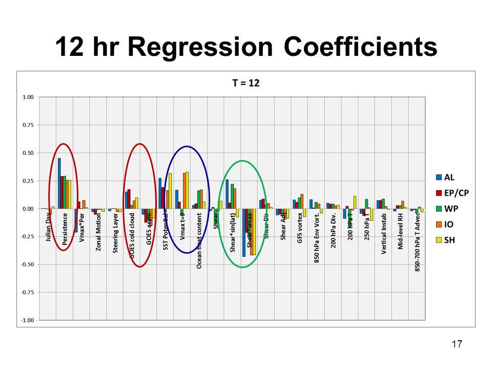 12 hr Regression Coefficients 17