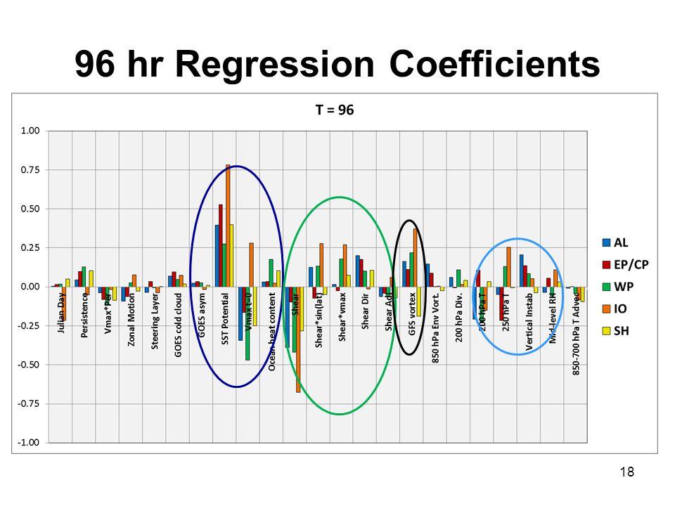 96 hr Regression Coefficients 18