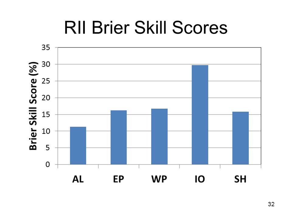 RII Brier Skill Scores 32