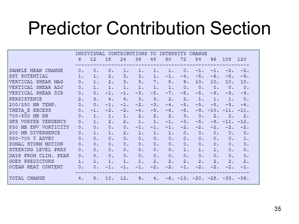 Predictor Contribution Section 35