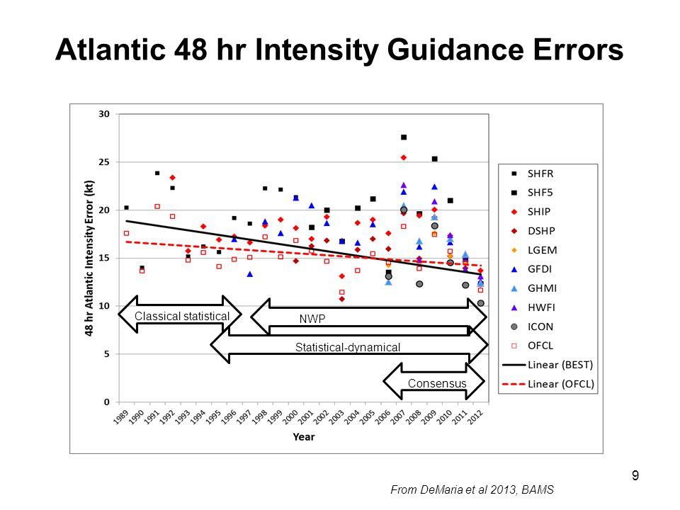 RII Discriminant Coefficients 30