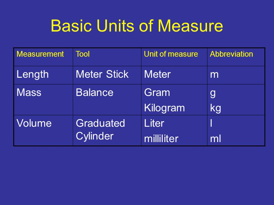 Basic Units of Measure MeasurementToolUnit of measureAbbreviation LengthMeter StickMeterm MassBalanceGram Kilogram g kg VolumeGraduated Cylinder Liter
