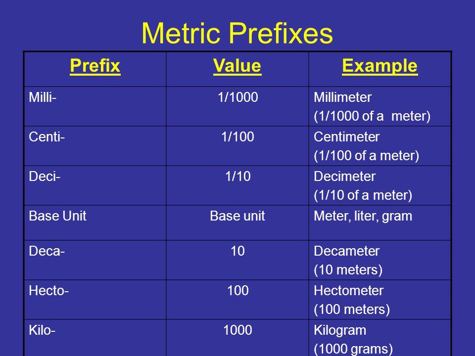 Metric Prefixes PrefixValueExample Milli-1/1000Millimeter (1/1000 of a meter) Centi-1/100Centimeter (1/100 of a meter) Deci-1/10Decimeter (1/10 of a meter) Base UnitBase unitMeter, liter, gram Deca-10Decameter (10 meters) Hecto-100Hectometer (100 meters) Kilo-1000Kilogram (1000 grams)