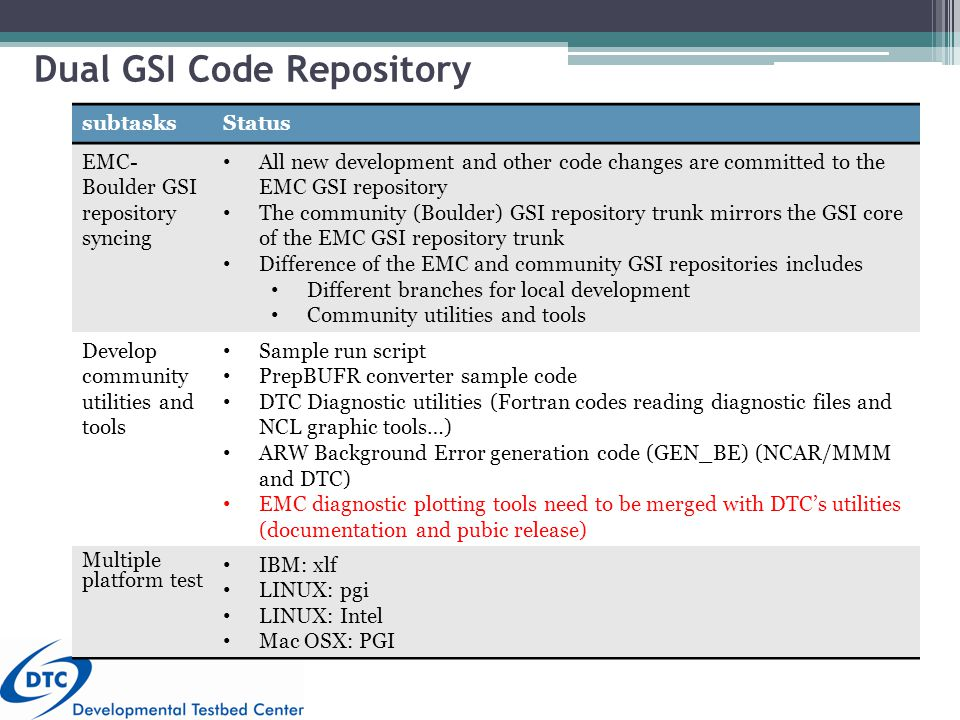 Dual GSI Code Repository 5 subtasksStatus EMC- Boulder GSI repository syncing All new development and other code changes are committed to the EMC GSI repository The community (Boulder) GSI repository trunk mirrors the GSI core of the EMC GSI repository trunk Difference of the EMC and community GSI repositories includes Different branches for local development Community utilities and tools Develop community utilities and tools Sample run script PrepBUFR converter sample code DTC Diagnostic utilities (Fortran codes reading diagnostic files and NCL graphic tools…) ARW Background Error generation code (GEN_BE) (NCAR/MMM and DTC) EMC diagnostic plotting tools need to be merged with DTC's utilities (documentation and pubic release) Multiple platform test IBM: xlf LINUX: pgi LINUX: Intel Mac OSX: PGI