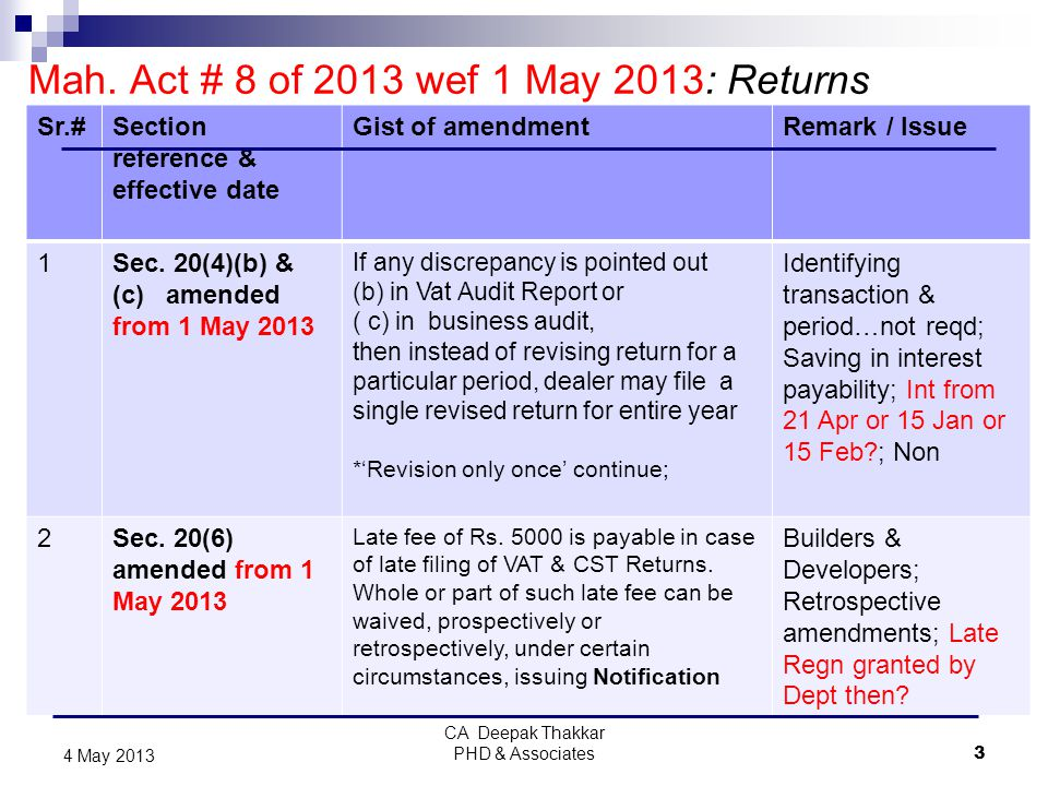 Mah. Act # 8 of 2013 wef 1 May 2013: Returns Sr.#Section reference & effective date Gist of amendmentRemark / Issue 1Sec. 20(4)(b) & (c) amended from