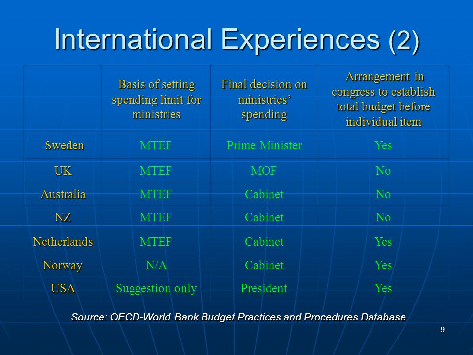 9 International Experiences (2) Basis of setting spending limit for ministries Final decision on ministries' spending Arrangement in congress to establish total budget before individual item Arrangement in congress to establish total budget before individual item Sweden SwedenMTEFPrime MinisterYes UKMTEFMOFNo AustraliaMTEFCabinetNo NZMTEFCabinetNo NetherlandsMTEFCabinetYes NorwayN/ACabinetYes USASuggestion onlyPresidentYes Source: OECD-World Bank Budget Practices and Procedures Database