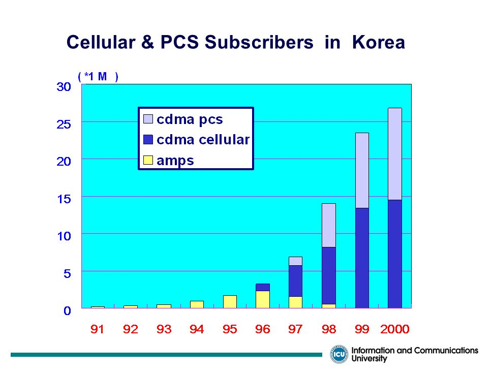 Status of Telecommunications in Korea Population : 46 Millions / 99,300 sq.