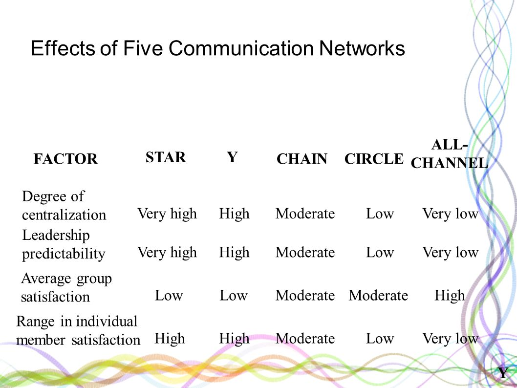 Degree of centralization Very high FACTOR STAR Y CHAINCIRCLE ALL- CHANNEL Very high Low High Leadership predictability Average group satisfaction Range in individual member satisfaction High Low High ModerateVery low Moderate Very low High Very low Low Moderate Low Effects of Five Communication Networks Y
