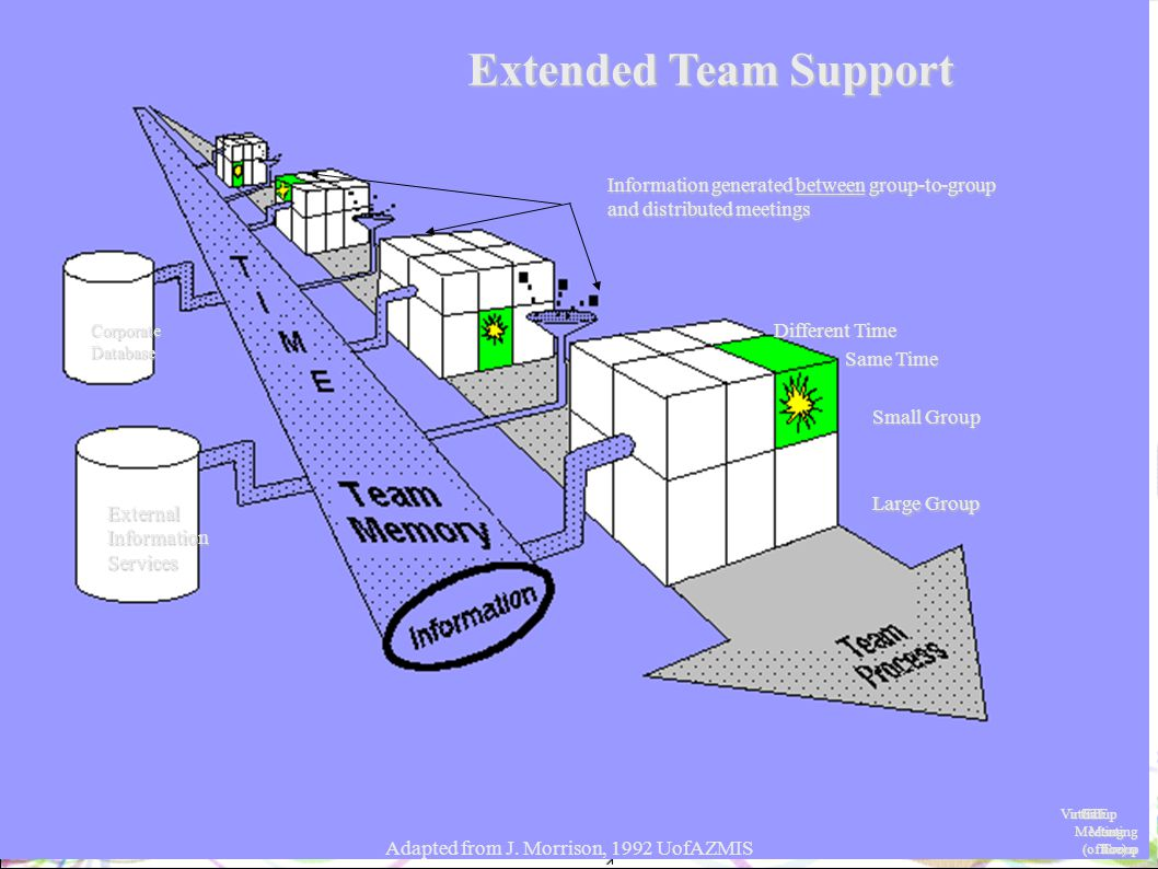 Extended Team Support ExternalInformationServices CorporateDatabase Group to to Group Group FTF FTF Meeting Meeting Room RoomVirtual Meeting Meeting (office) (office) Information generated between group-to-group and distributed meetings Different Time Same Time Small Group Large Group Adapted from J.