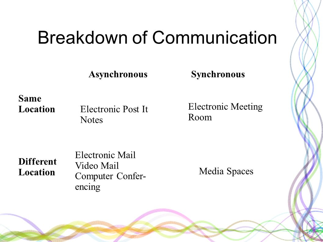 Breakdown of Communication Asynchronous Synchronous Same Location Different Location Electronic Post It Notes Electronic Meeting Room Electronic Mail Video Mail Computer Confer- encing Media Spaces