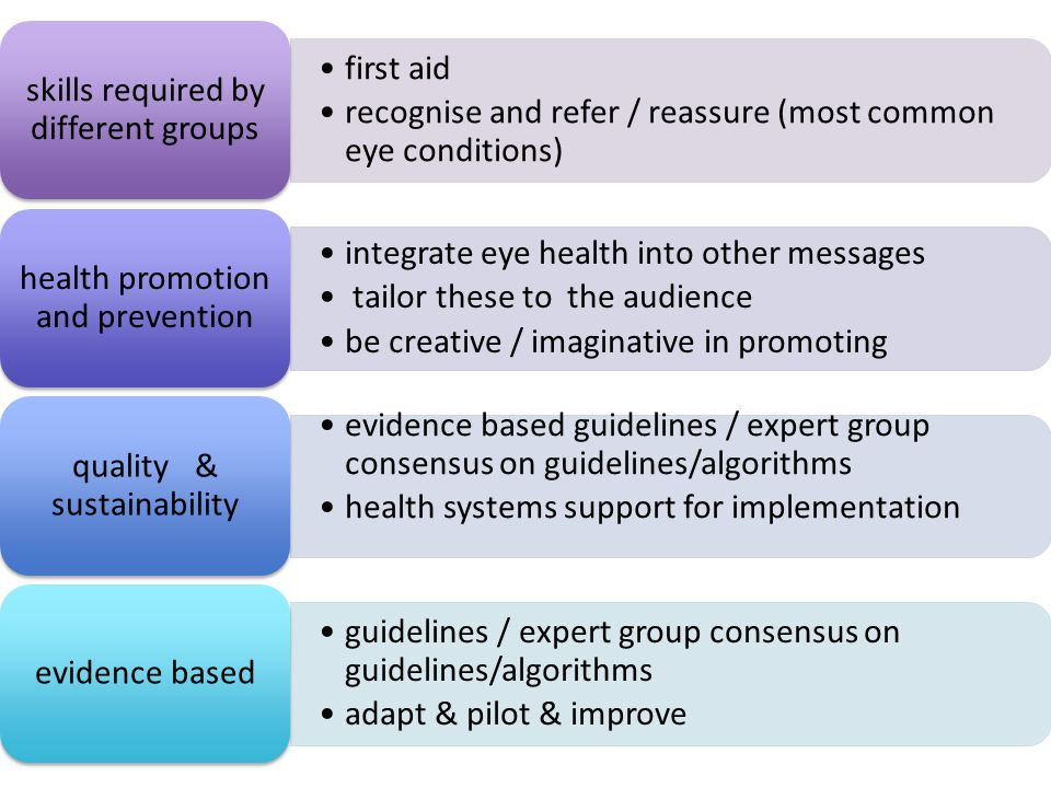 first aid recognise and refer / reassure (most common eye conditions) skills required by different groups integrate eye health into other messages tailor these to the audience be creative / imaginative in promoting health promotion and prevention evidence based guidelines / expert group consensus on guidelines/algorithms health systems support for implementation quality & sustainability guidelines / expert group consensus on guidelines/algorithms adapt & pilot & improve evidence based