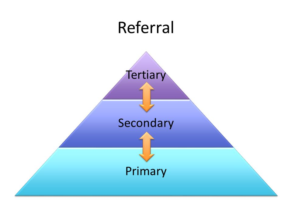 Referral Tertiary Secondary Primary