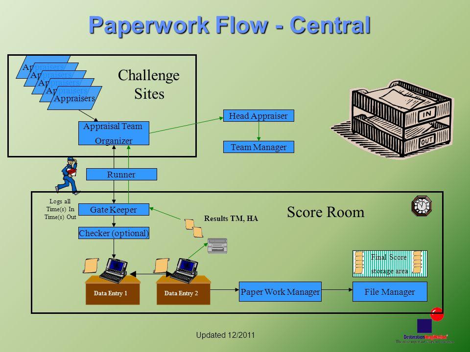 Updated 12/2011 Paperwork Flow - Central Appraisers Appraisal Team Organizer Gate Keeper Head Appraiser Team Manager Checker (optional) Paper Work Man