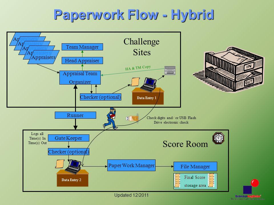 Updated 12/2011 Paperwork Flow - Hybrid Appraisers Appraisal Team Organizer Checker (optional) Gate Keeper Head Appraiser Team Manager Checker (option