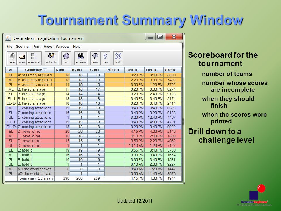 Updated 12/2011 Tournament Summary Window Scoreboard for the tournament number of teams number whose scores are incomplete when they should finish whe