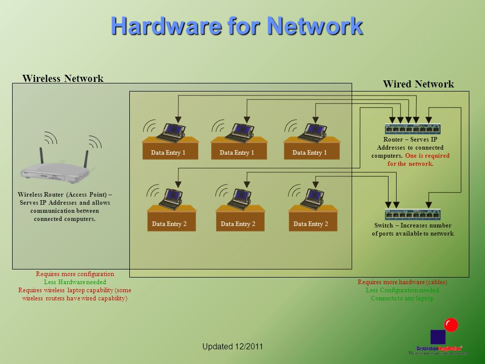 Updated 12/2011 Hardware for Network Data Entry 1 Data Entry 2 Data Entry 1 Data Entry 2 Data Entry 1 Data Entry 2 Switch – Increases number of ports available to network Router – Serves IP Addresses to connected computers.