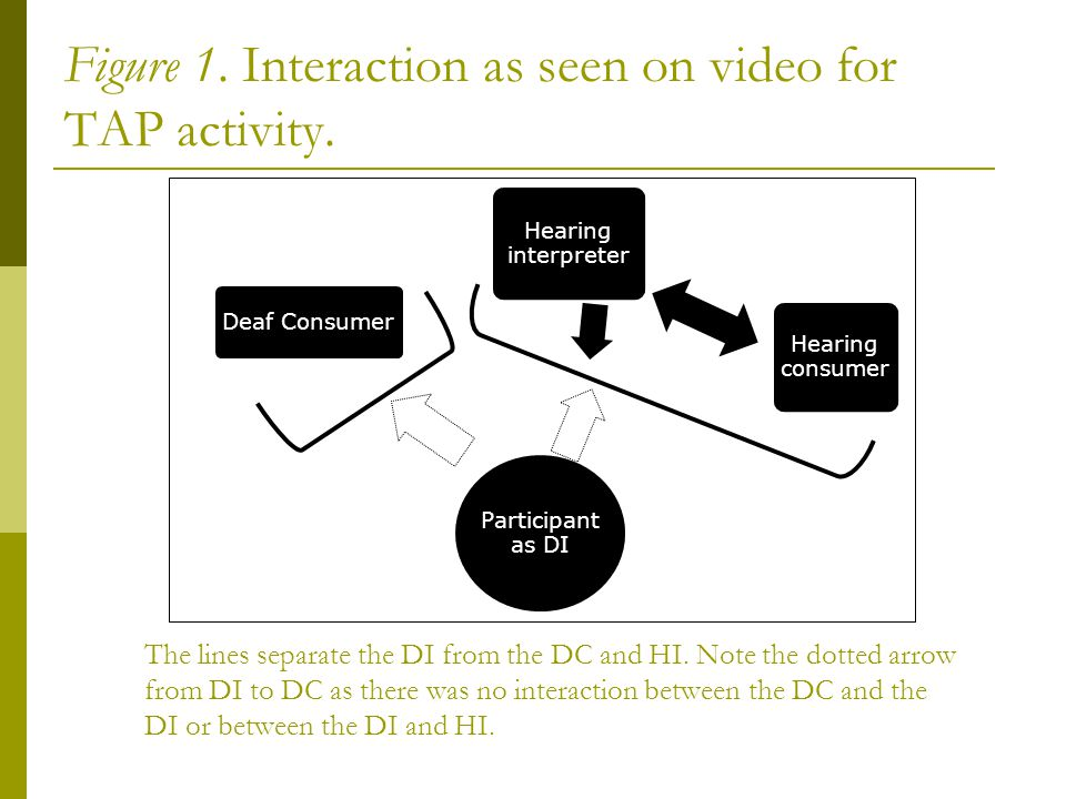 Figure 1. Interaction as seen on video for TAP activity.
