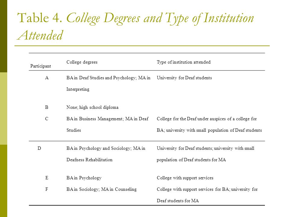 Table 4. College Degrees and Type of Institution Attended Participant College degreesType of institution attended A BA in Deaf Studies and Psychology;