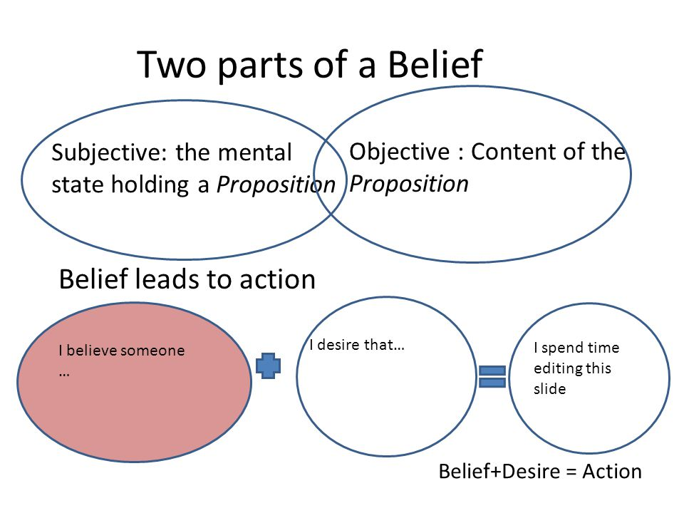 Two parts of a Belief Objective : Content of the Proposition Subjective: the mental state holding a Proposition Belief+Desire = Action I believe someo