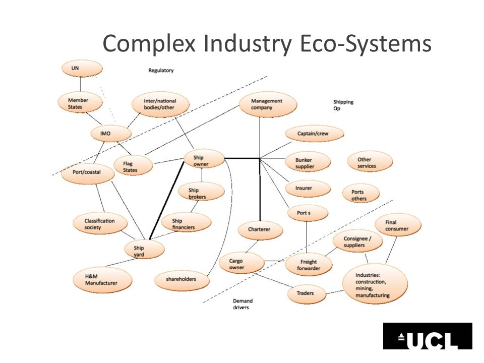 Complex Industry Eco-Systems