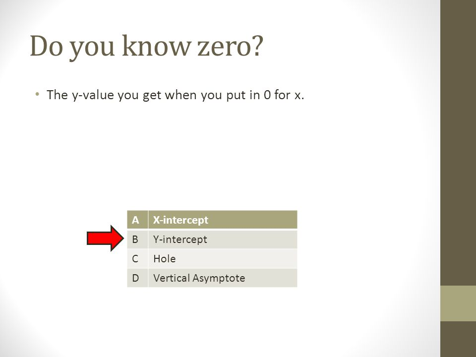 Do you know zero. The y-value you get when you put in 0 for x.