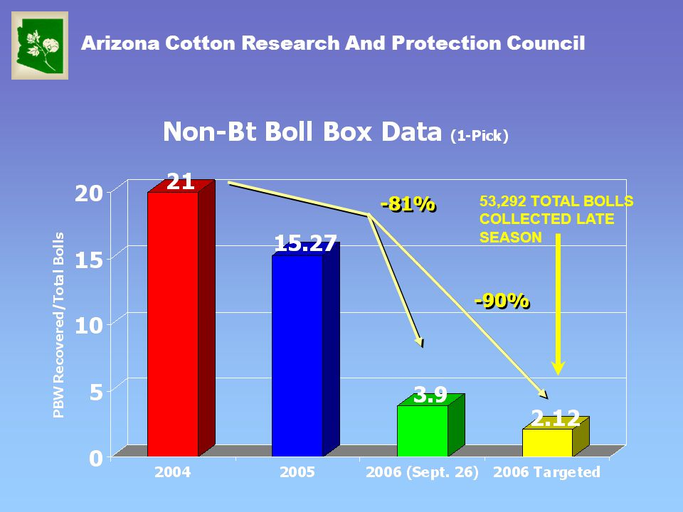 Arizona Cotton Research And Protection Council -81% -90% 53,292 TOTAL BOLLS COLLECTED LATE SEASON
