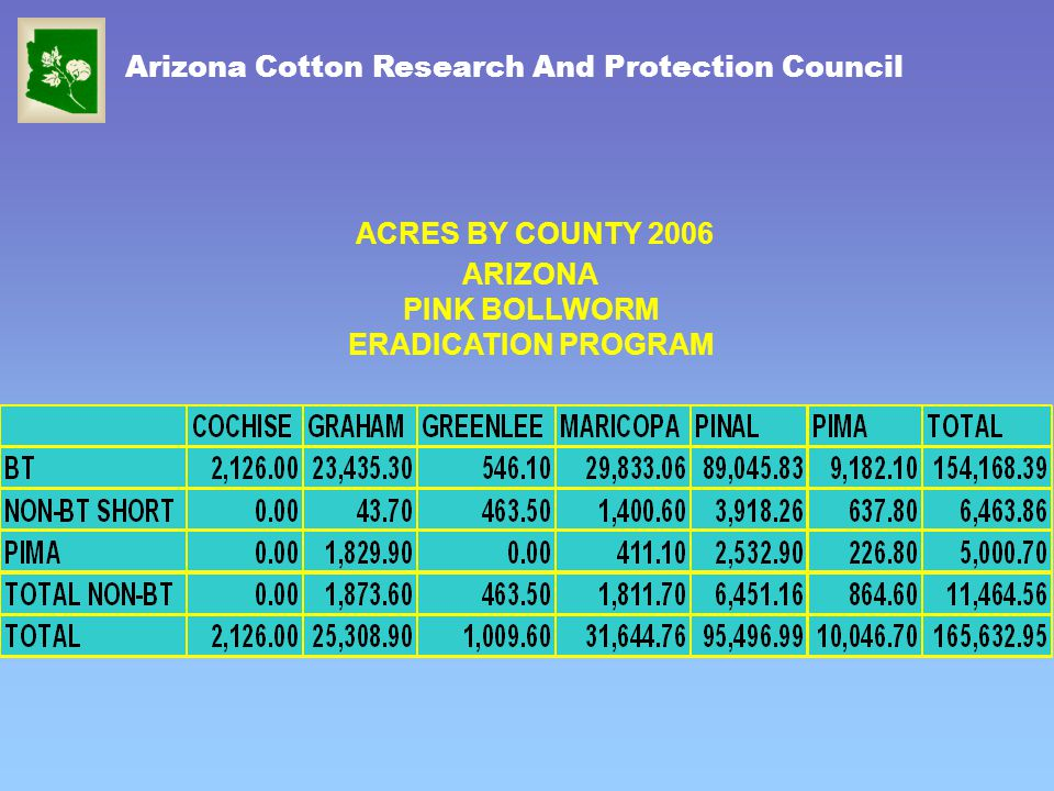 ACRES BY COUNTY 2006 ARIZONA PINK BOLLWORM ERADICATION PROGRAM