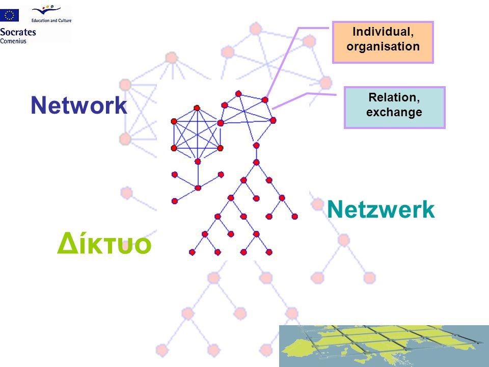 Network Netzwerk Δίκτυο Individual, organisation Relation, exchange