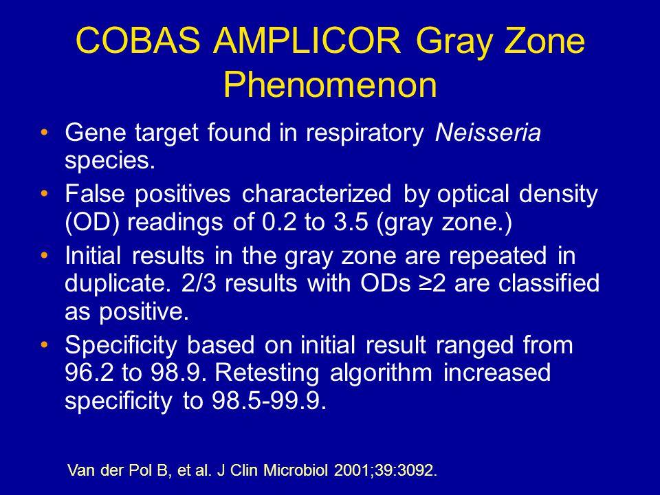 COBAS AMPLICOR Gray Zone Phenomenon Gene target found in respiratory Neisseria species.